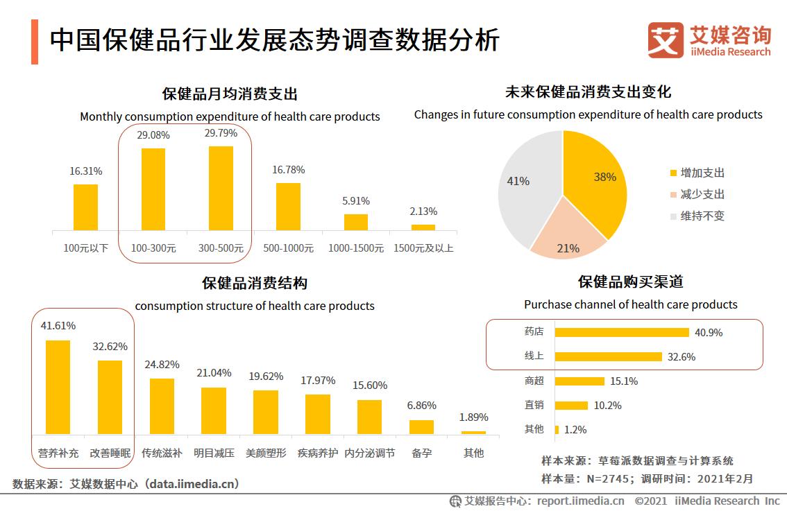 中国保健品行业发展态势调查数据分析