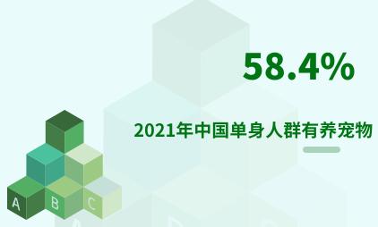 宠物经济行业数据分析:2021年中国58.4%单身人群有养宠物