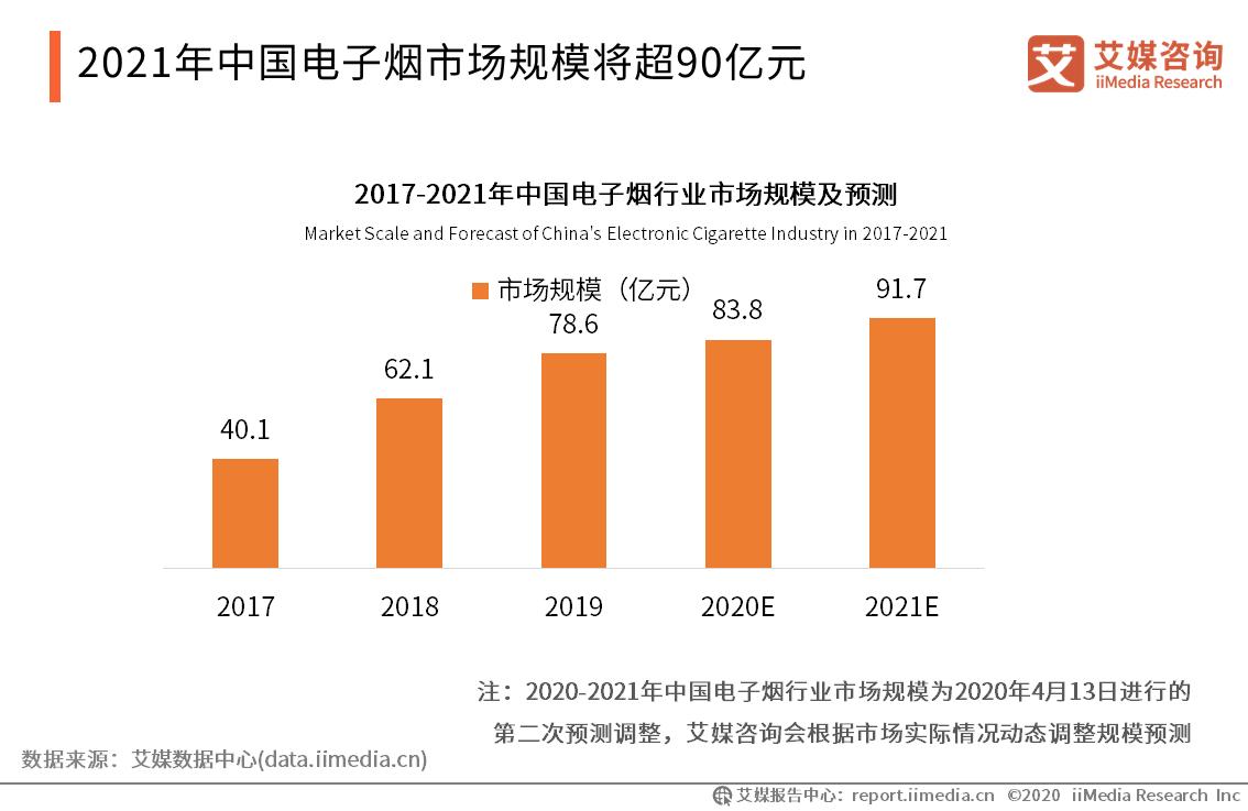 2021年中国电子烟市场规模将超90亿元