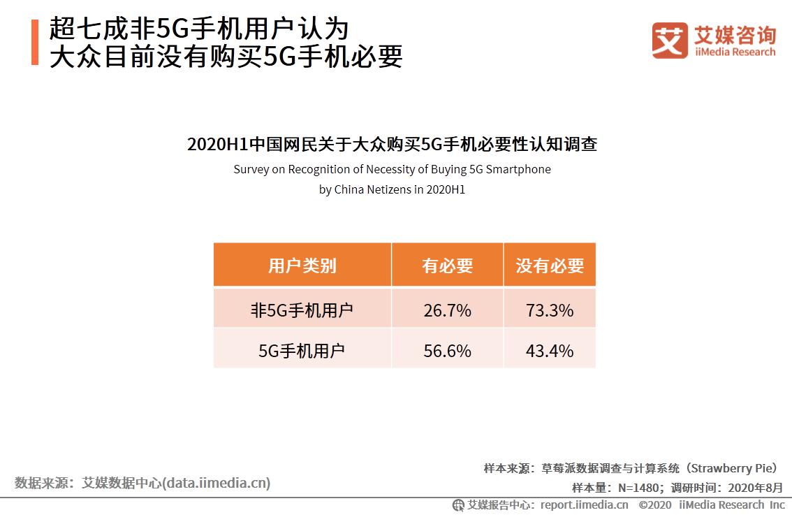 超七成非5G手机用户认为大众目前没有购买5G手机必要