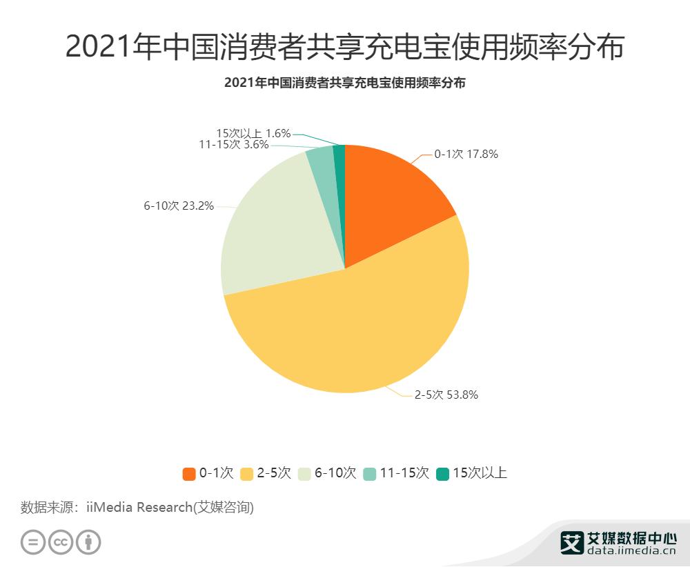 2021年中国消费者共享充电宝使用频率分布
