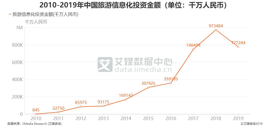 2010-2019年中国旅游信息化投资金额(单位:千万人民币)