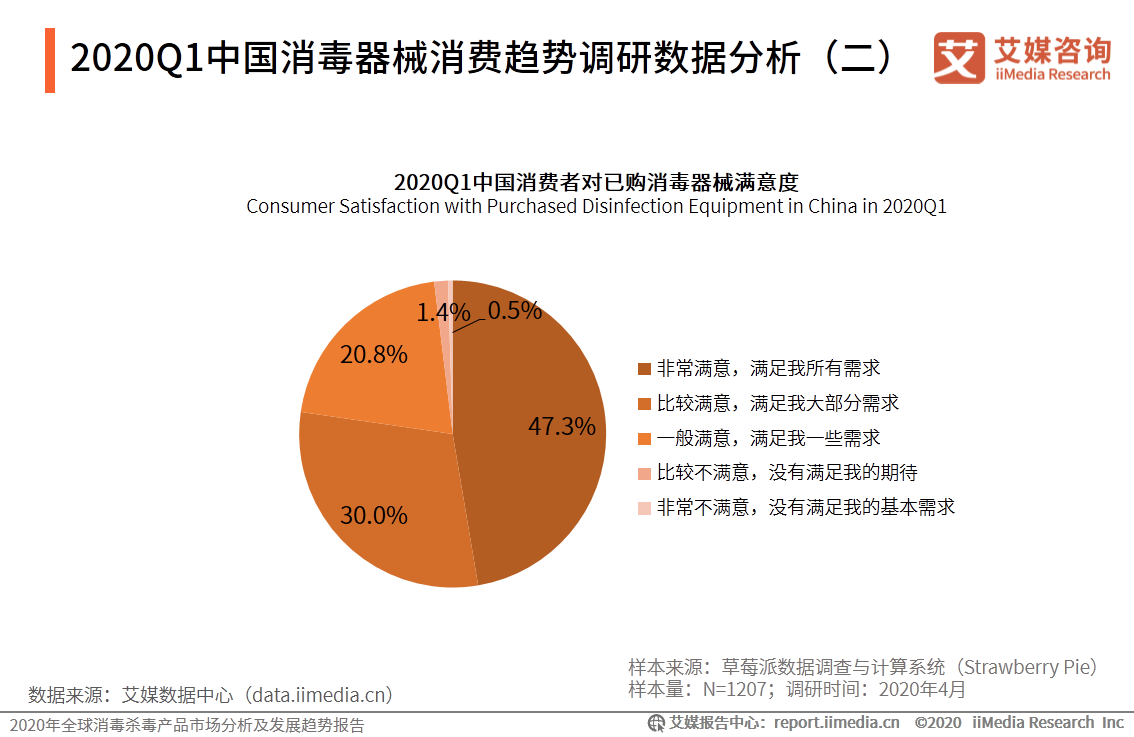 2020Q1中国消费者对已购消毒器械满意度