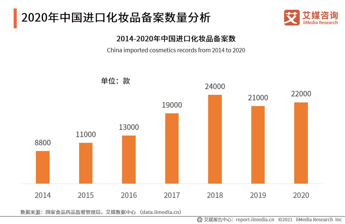2020年中国进口化妆品备案数量分析