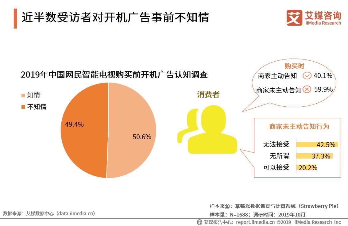 近半数受访者对开机广告事前不知情