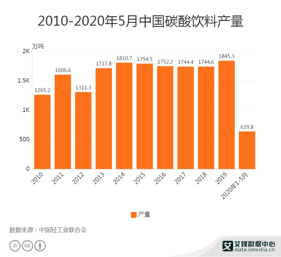 2010-2020年5月中国碳酸饮料产量