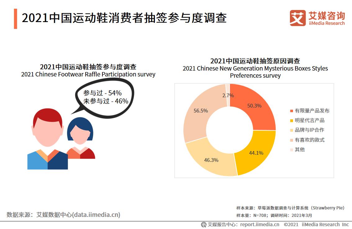 2021中国运动鞋消费者抽签参与度调查