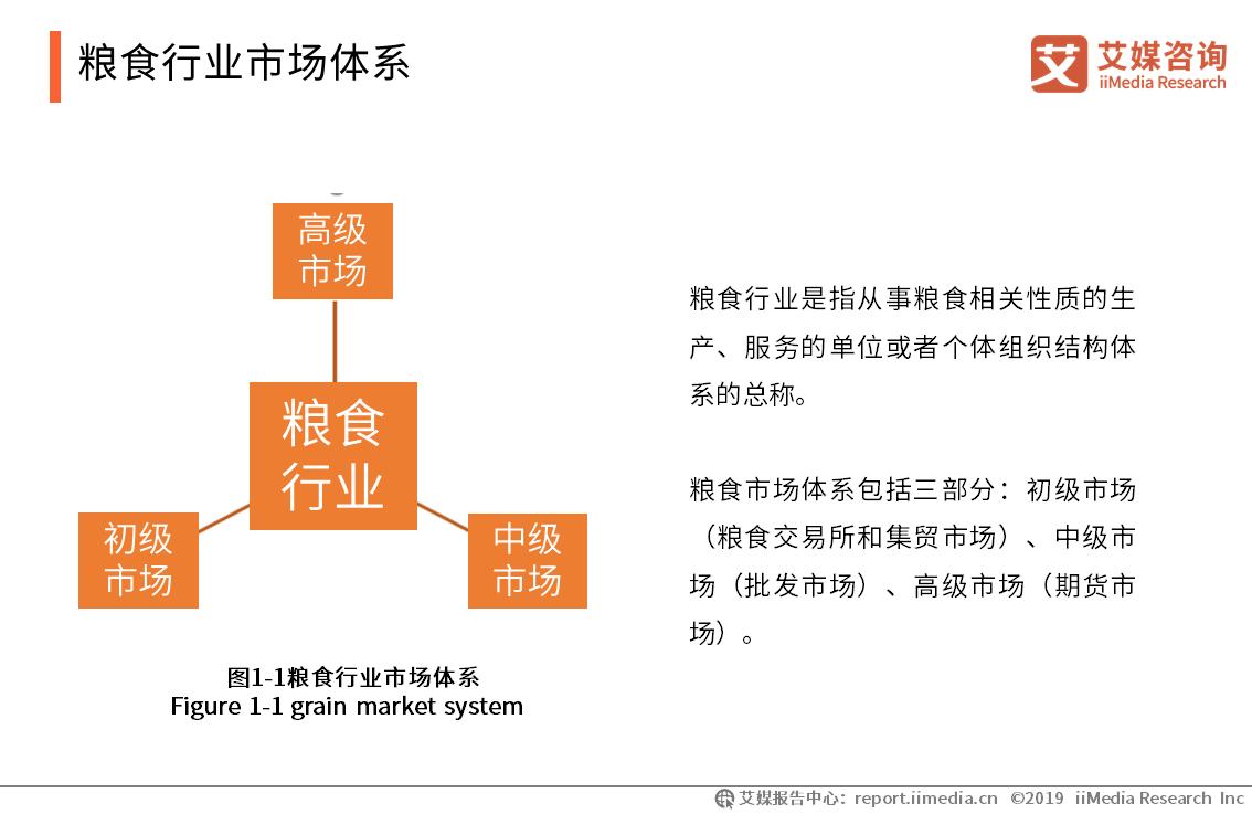 粮食行业市场体系