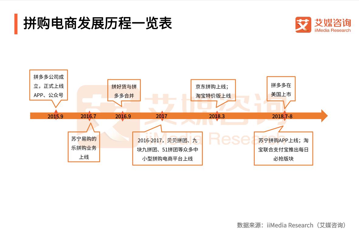 拼购电商发展历程一览表