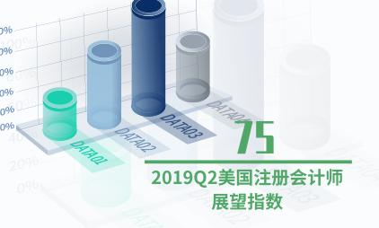 宏观经济数据分析:2019Q2美国注册会计师展望指数降至75
