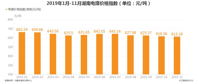 2019年1-11月湖南省电煤价格指数