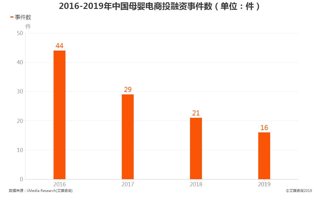 中国母婴电商投融资事件数