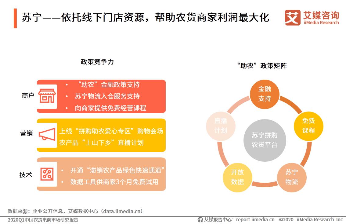 苏宁——依托线下门店资源,帮助农货商家利润最大化