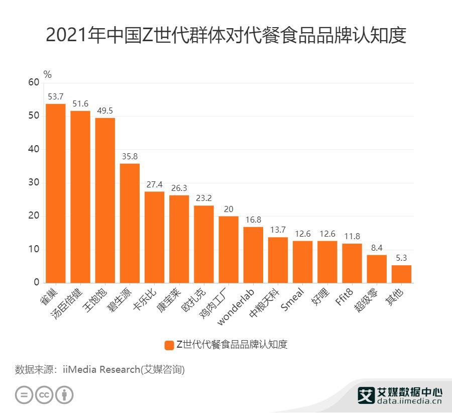 2021年中国Z世代群体对代餐食品品牌认知度