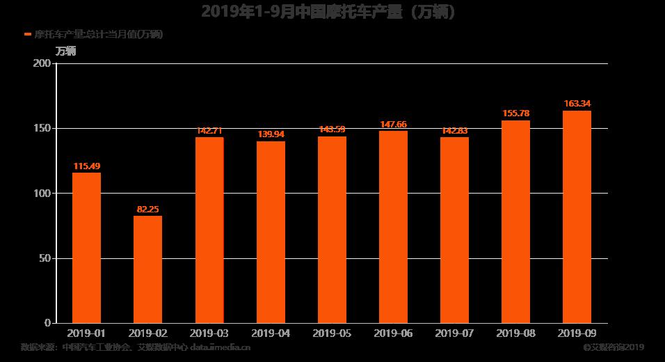 2019年1-9月中国摩托车产量
