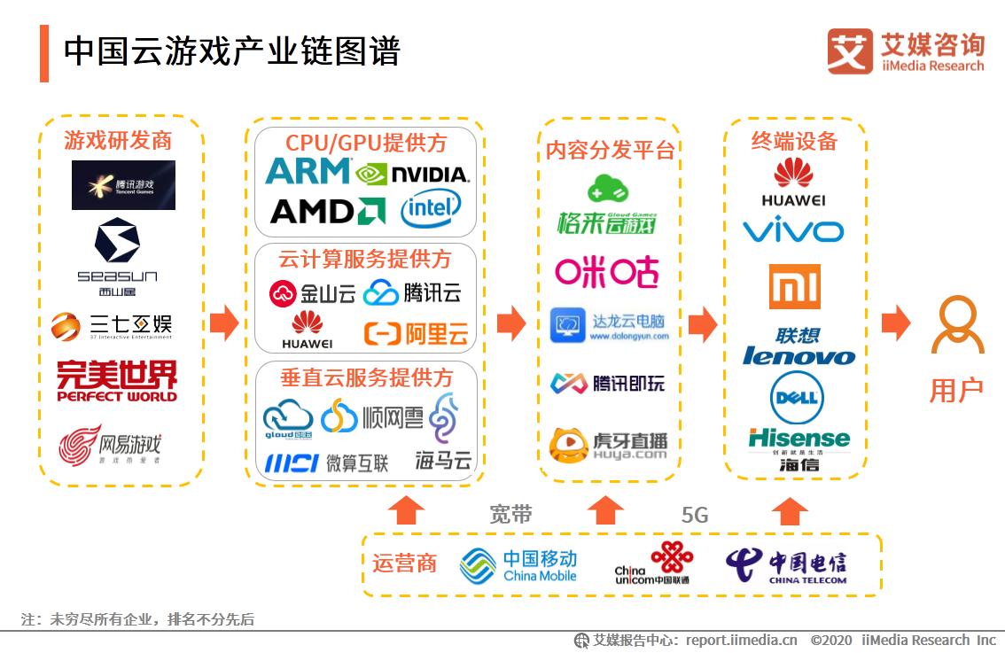 中国云游戏产业链图谱
