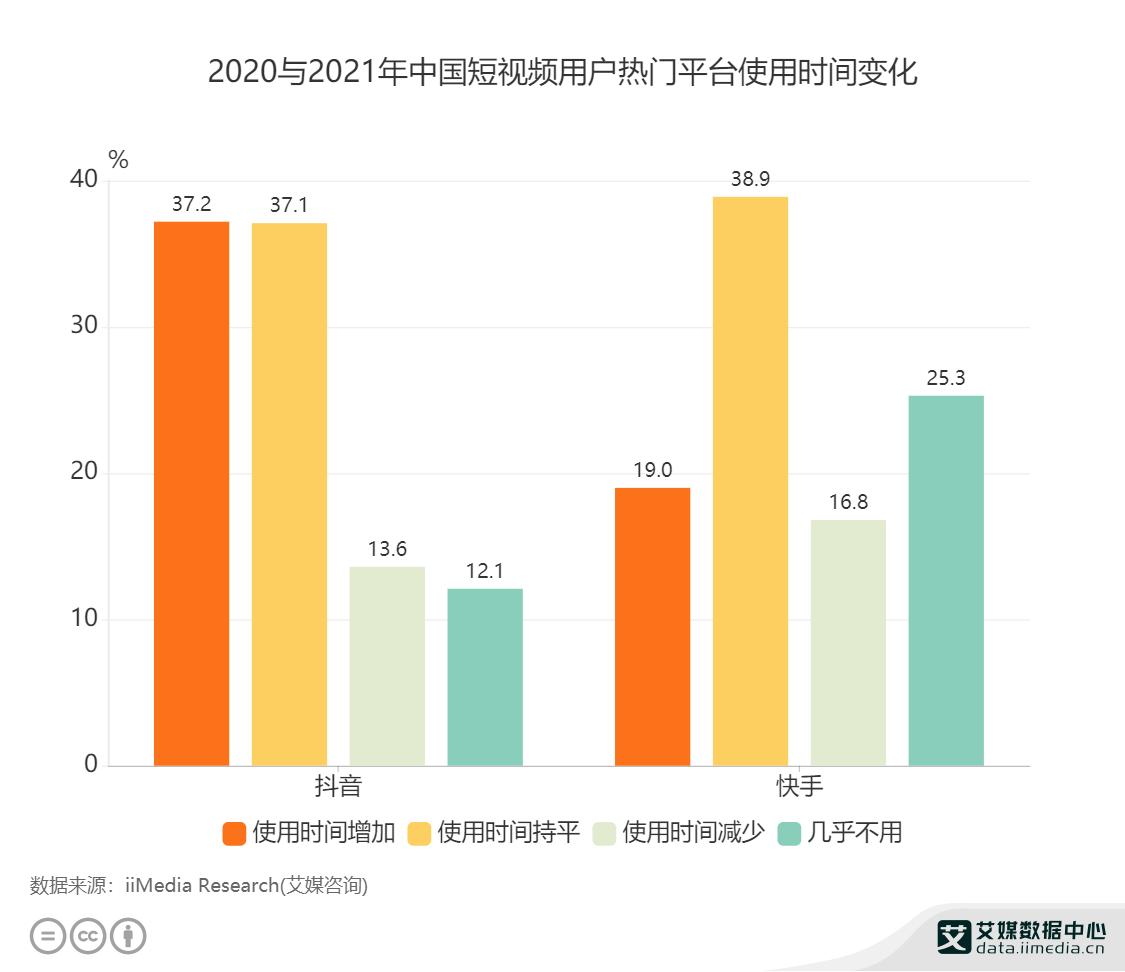 2020与2021年中国短视频用户热门平台使用时间变化