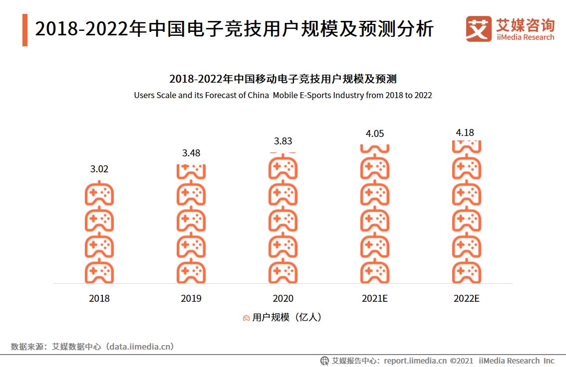 2018-2022年中国电子竞技用户规模及预测分析