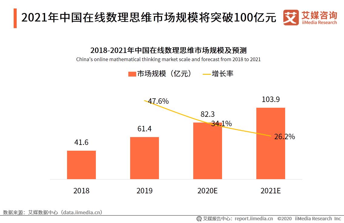 2021年中国在线数理思维市场规模将突破100亿元