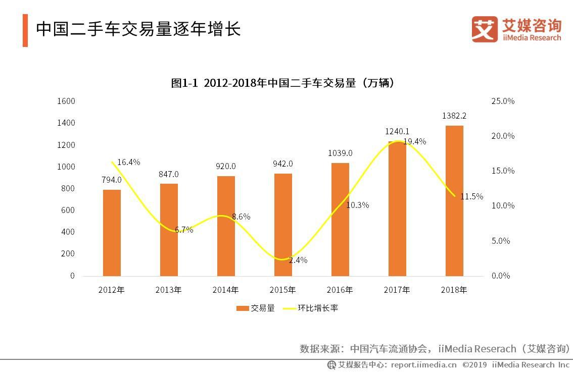 中国二手车交易量逐年增长