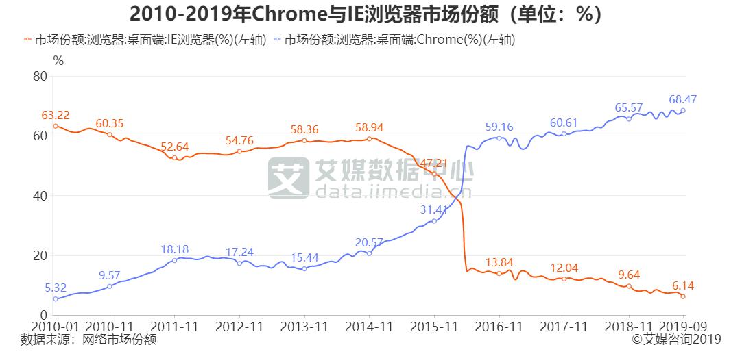 2010-2019年Chrome与IE浏览器市场份额(单位:%)