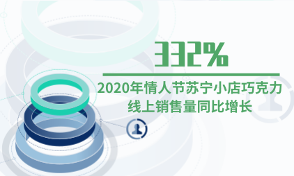零食行业数据分析:2020年情人节苏宁小店巧克力线上销售量同比增长332%