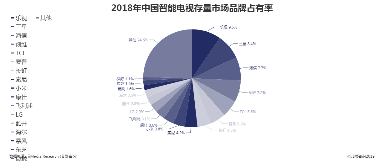 2018年中国智能电视存量市场品牌占有率
