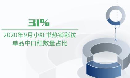 美妆行业数据分析:2020年9月小红书热销彩妆单品中口红数量占比31%