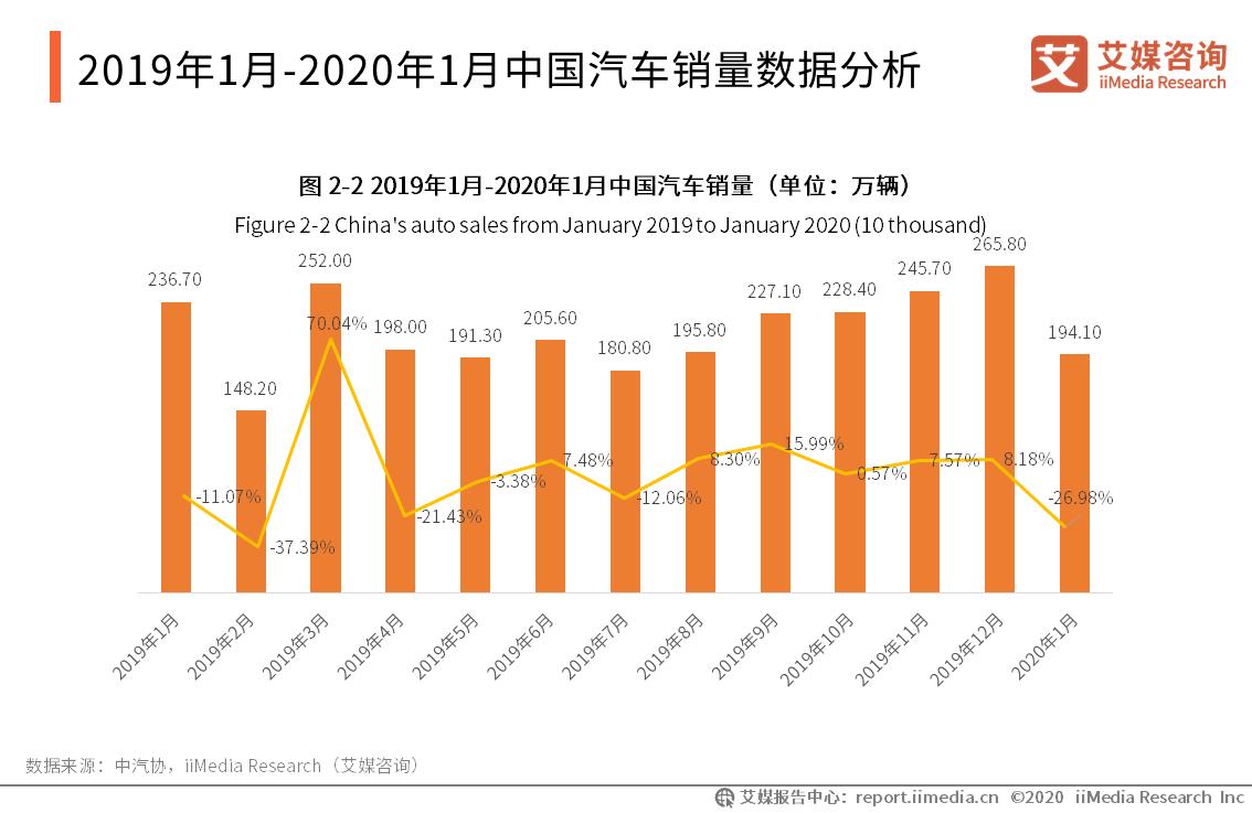 2019年1月-2020年1月中国汽车销量数据分析