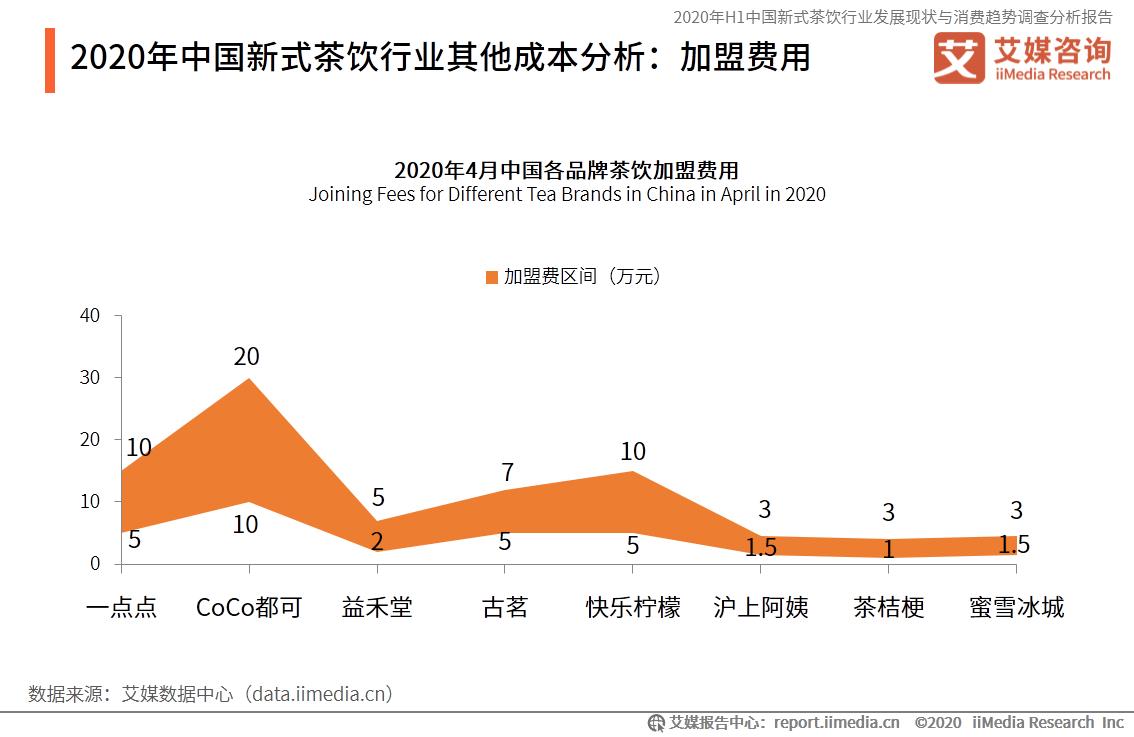 2020年中国新式茶饮行业其他成本分析:加盟费用