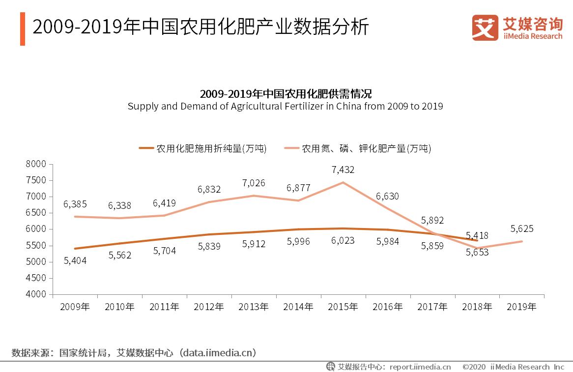 2009-2019年中国农用化肥产业数据分析