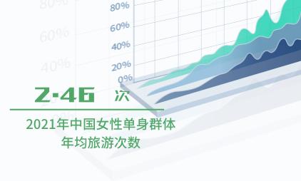 单身经济数据分析:2021年中国女性单身群体年均旅游次数为2.46次