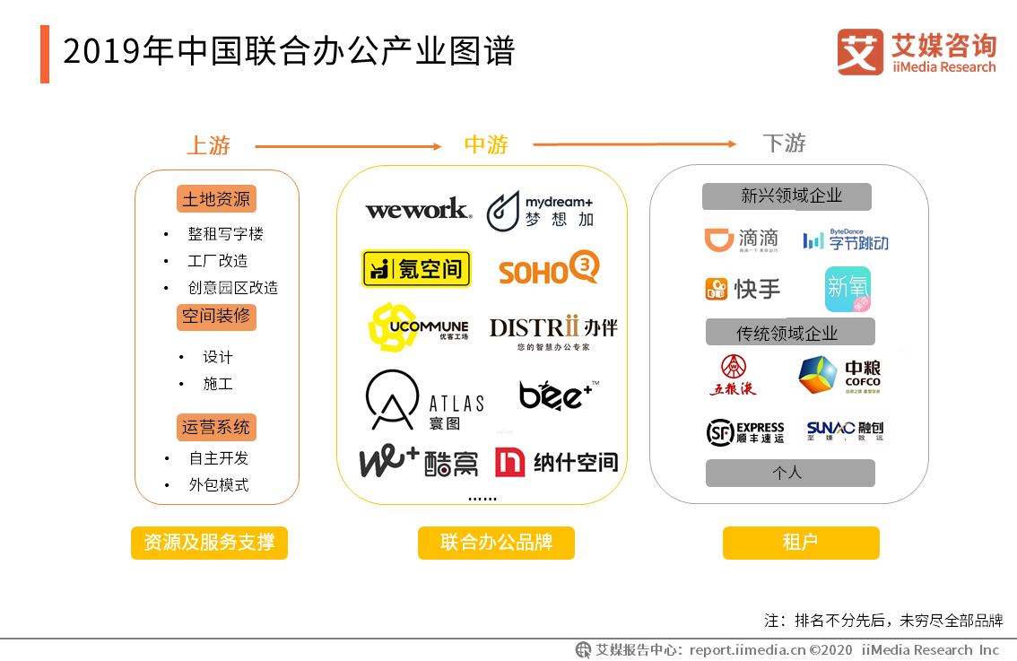 2019年中国联合办公产业图谱