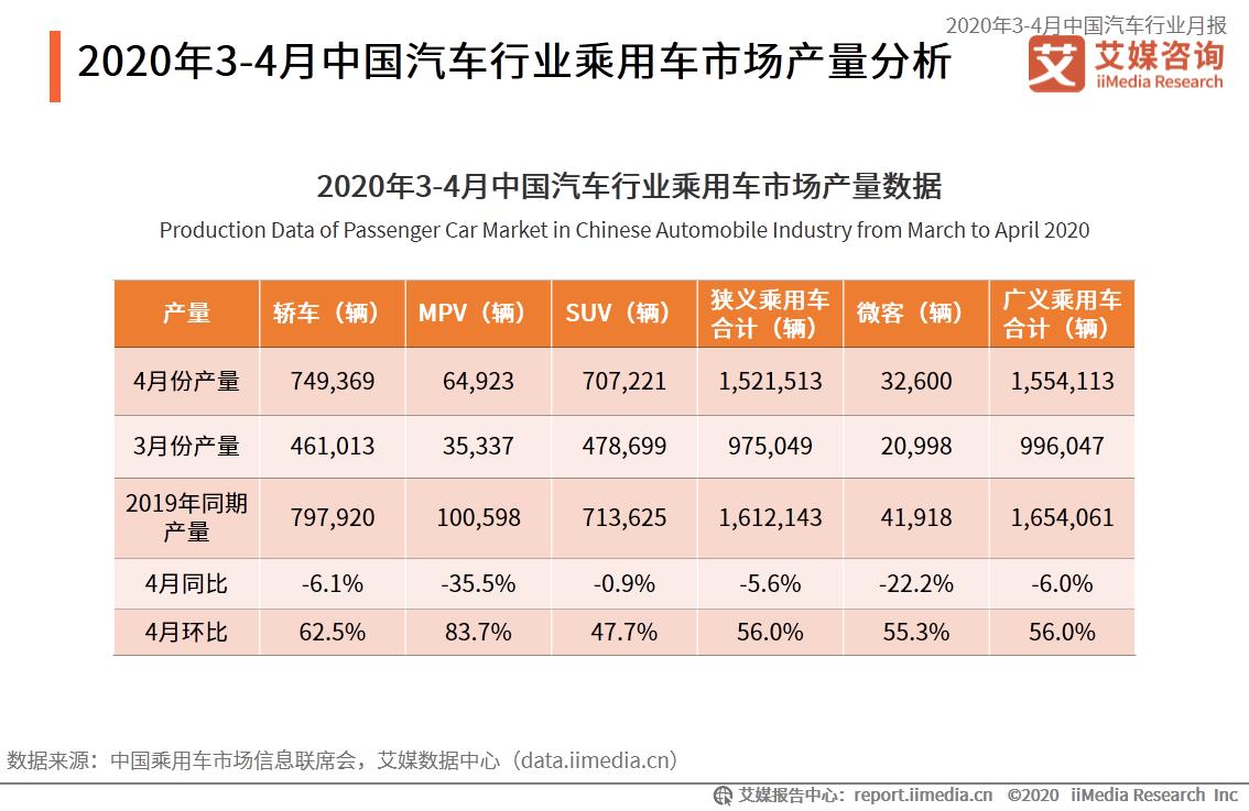 2020年3-4月中国汽车行业乘用车市场产量分析