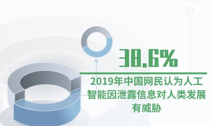 人工智能行业数据分析:2019年中国38.6%网民认为人工智能因泄露信息对人类发展有威胁