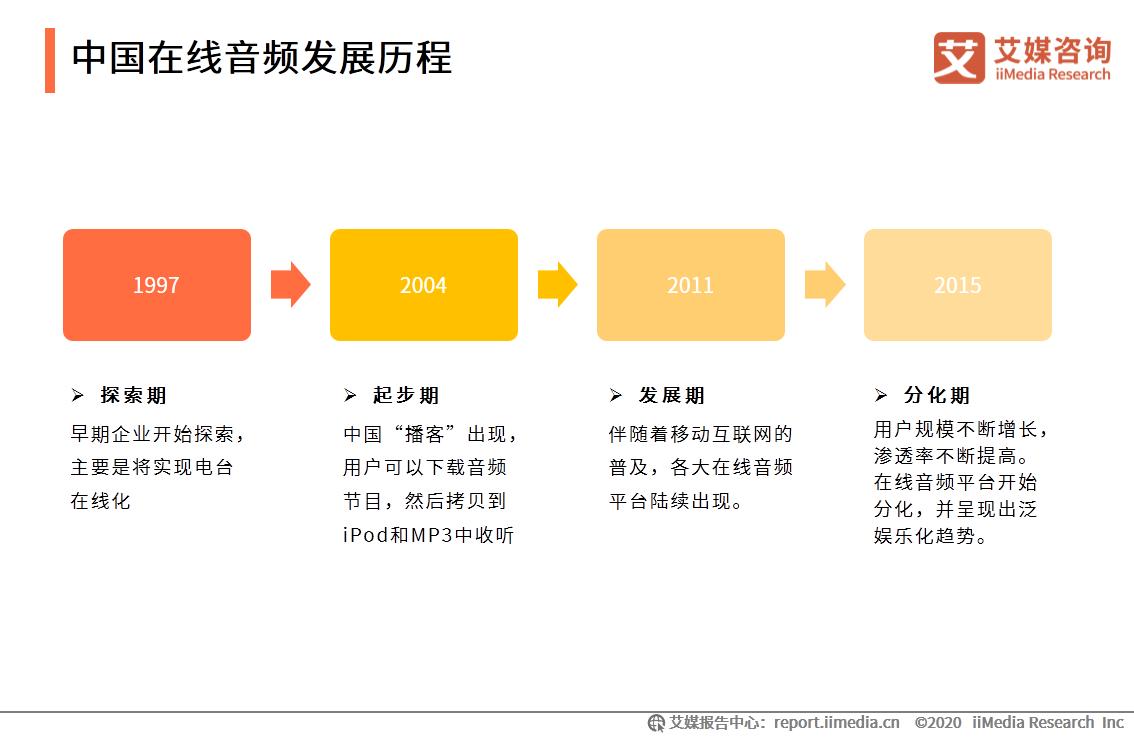 中国在线音频发展历程