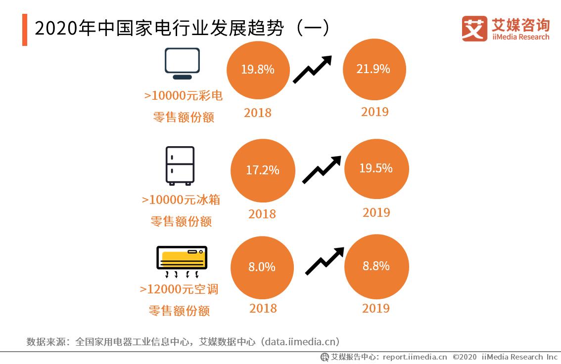 中国家电行业发展趋势(一)