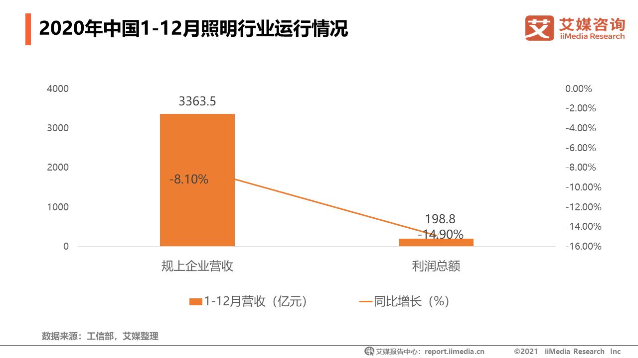 2020年1-12月中国照明行业运行情况