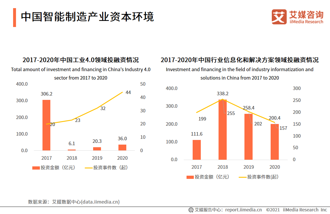 中国智能制造产业资本环境