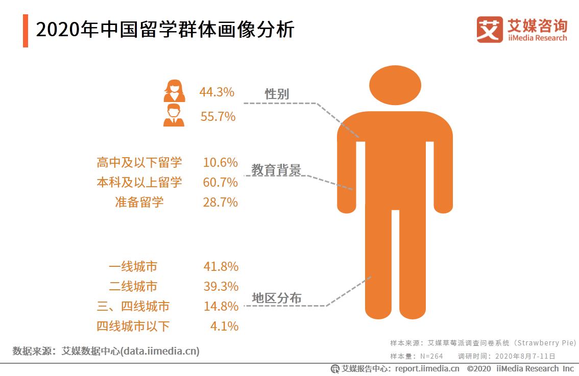 2020年中国留学群体画像分析