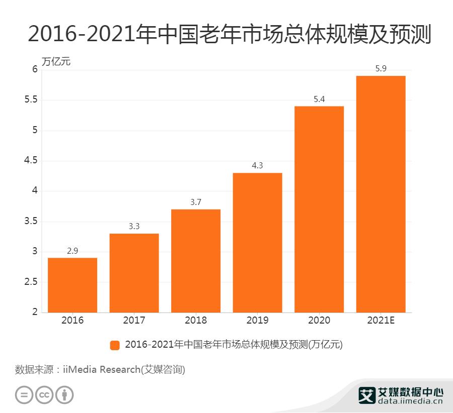 2021年中国老年市场总体规模将达5.9万亿元