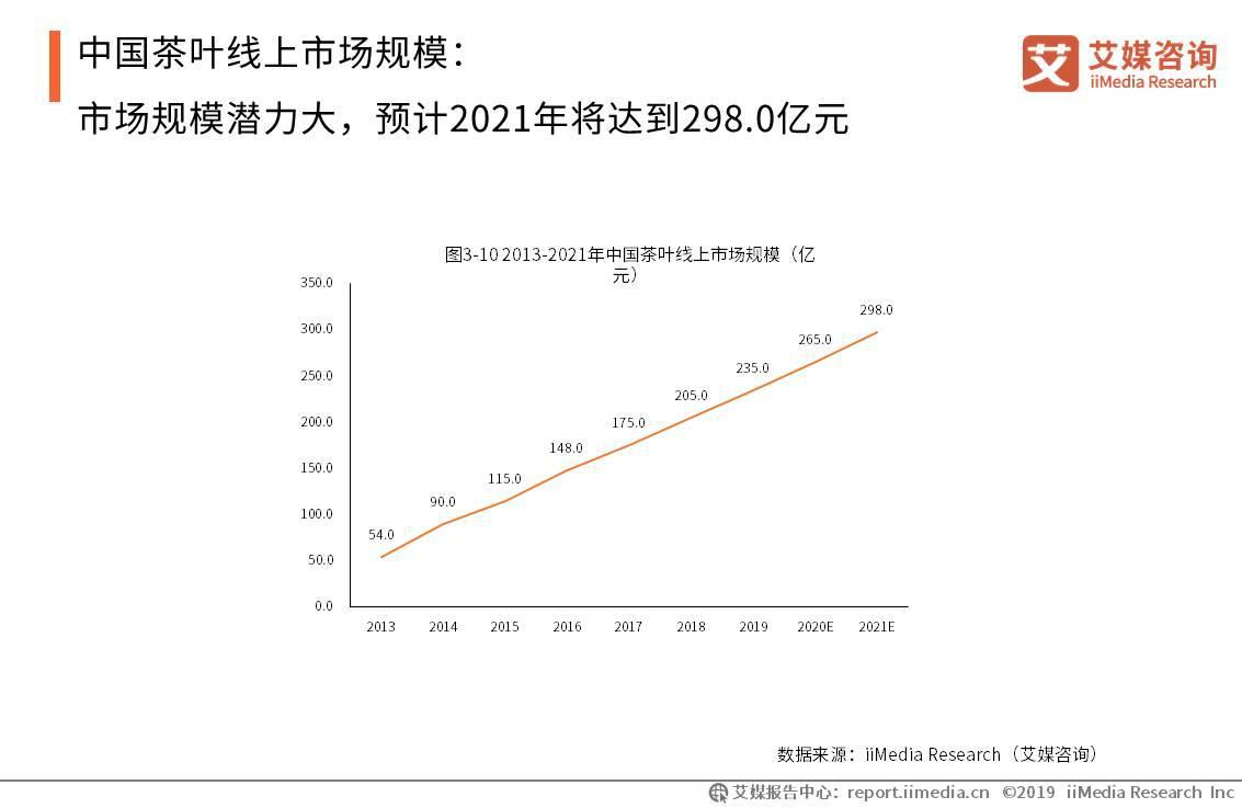 2019年中国线上茶叶市场规模将达235.0亿元