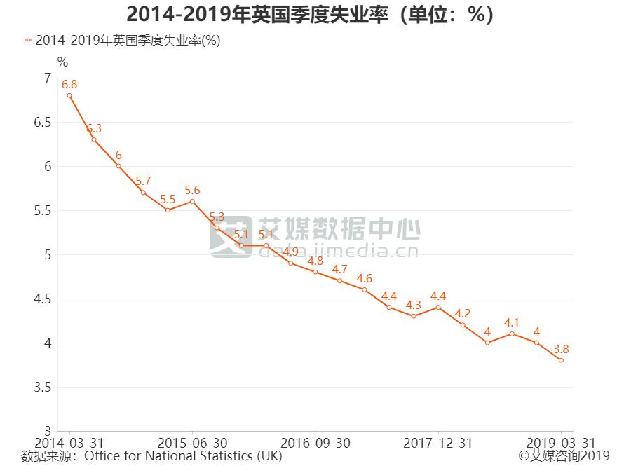 2014-2019年英国季度失业率(单位:%)
