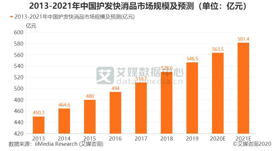 2013-2021年中国护发快消品市场规模及预测(单位:亿元)