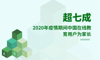 教育行业数据分析:2020年疫情期间超七成中国在线教育用户为家长