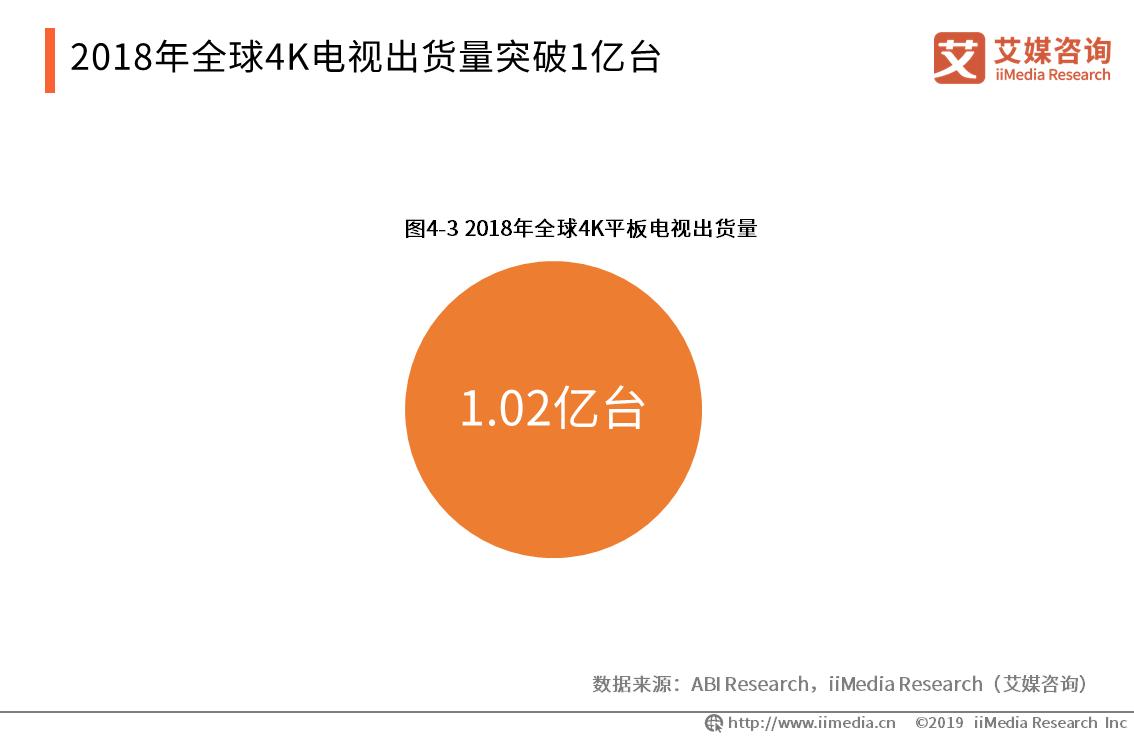 2018年全球4K平板电视出货量达1.02亿台