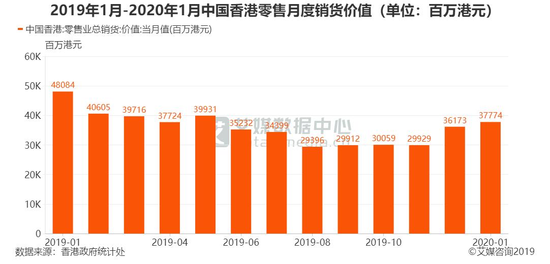 2019年1月-2020年1月中国香港零售月度销货价值(单位:百万港元)