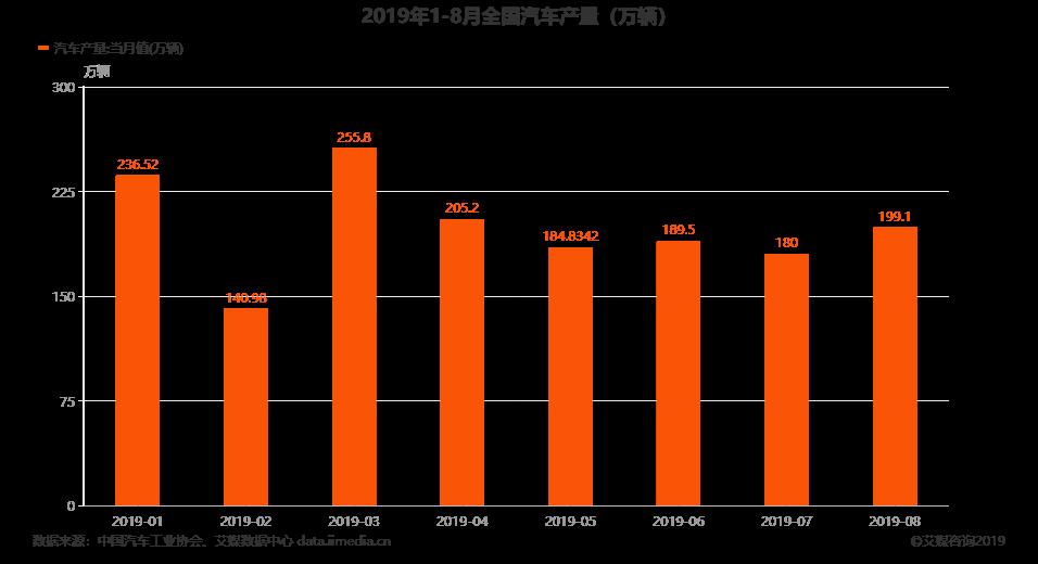 2019年1-8月全国汽车产量