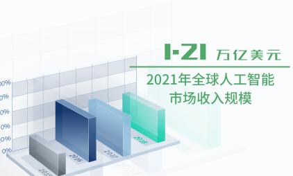 人工智能行业数据分析:2021年全球人工智能市场收入规模将达到1.21万亿美元