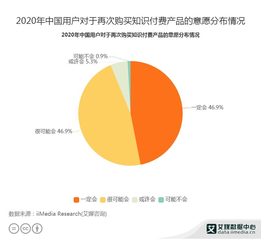 2020年中国用户对于再次购买知识付费产品的意愿分布情况